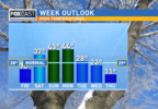 wx 1-31 FOX Week Outlook Temps.png