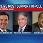 Jenkins, Morrisey, Blankenship receive most support in Fox News Poll