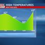 Mike Linden's Forecast | Spring stalls as Summer prepares for a brief cameo next week