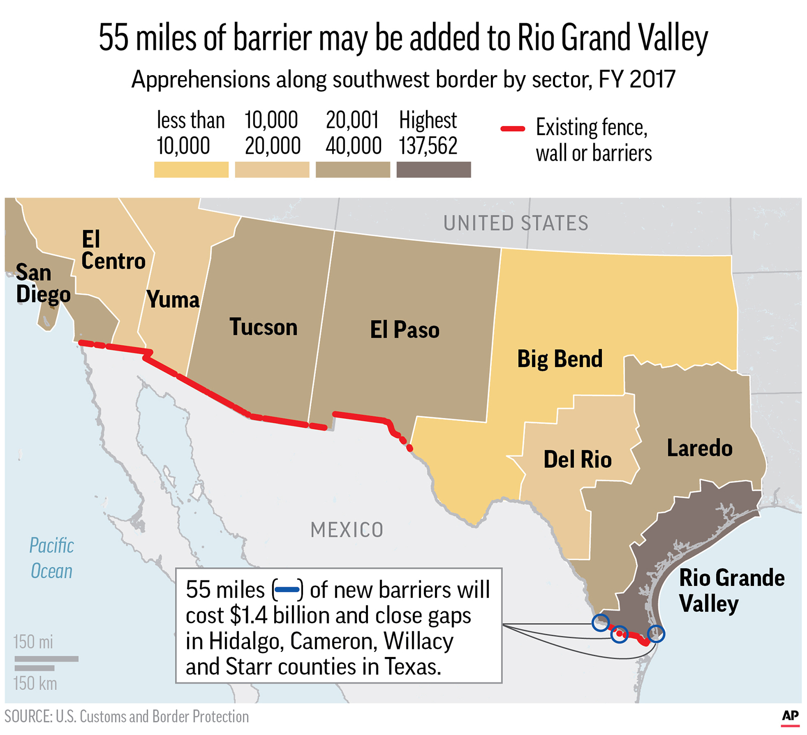 Graphic shows existing border fence and barriers built and apprehensions by border sector; 3c x 4 1/2 inches; 146 mm x 114 mm;