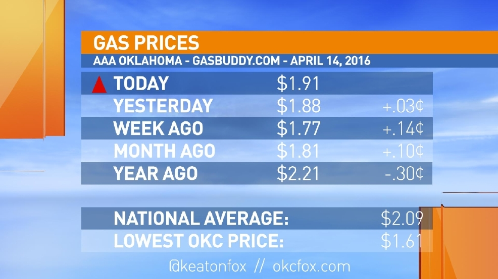 Gas Prices Okc >> Oklahoma City Gas Prices Up Double Digits In 7 Days Kokh