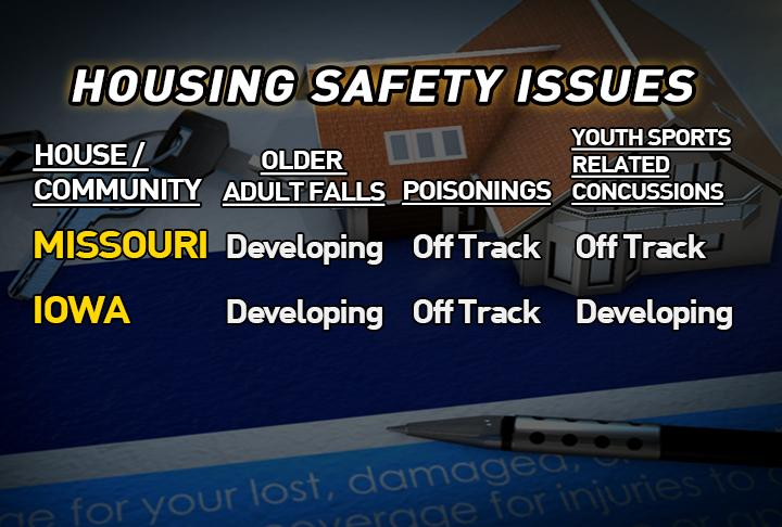 State of Safety report shows promise in three categories across Missouri and Iowa. (KTVO:Riley Fannon)<p></p>