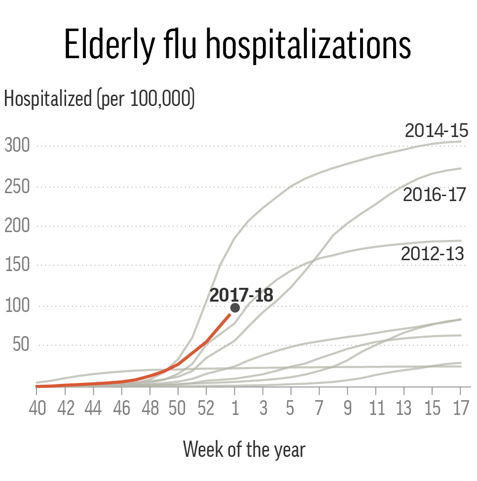 Chart shows the cumulative rate of hospitalization caused by the flu by season, highlighting the past 4 seasons