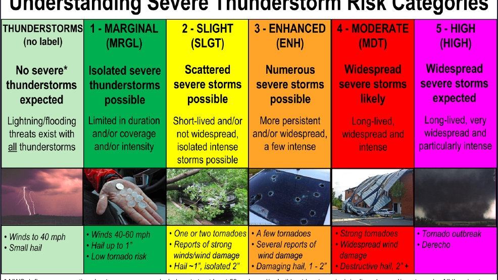 Severe Weather: What do the shades of color mean on the convective